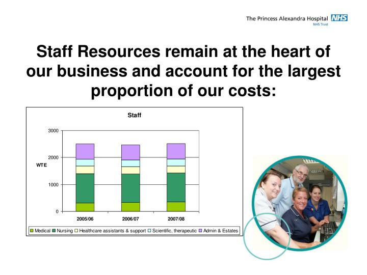 Staff Resources remain at the heart of our business and account for the largest proportion of our costs: