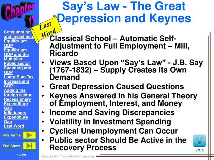 Say's Law - The Great Depression and Keynes