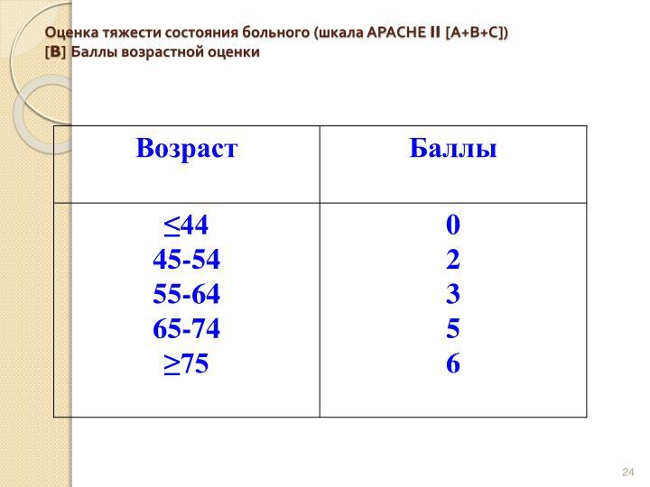 Оценка тяжести состояния больного (шкала АРАСНЕ