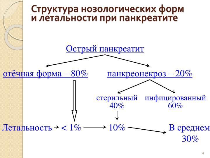 Структура нозологических форм