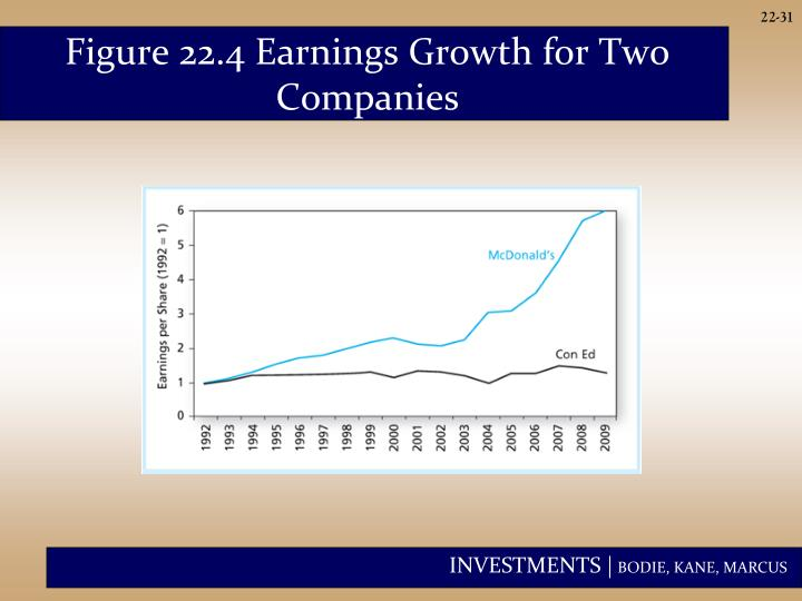 Figure 22.4 Earnings Growth for Two Companies