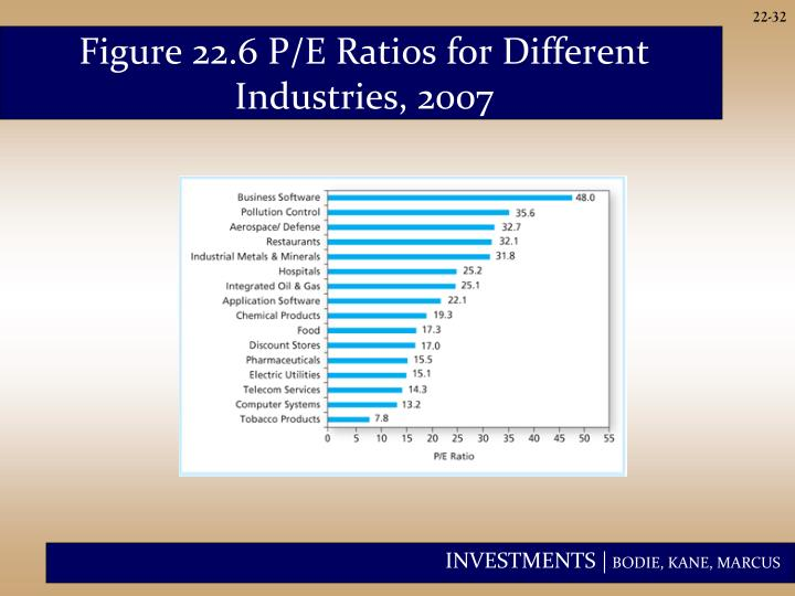Figure 22.6 P/E Ratios for Different Industries, 2007