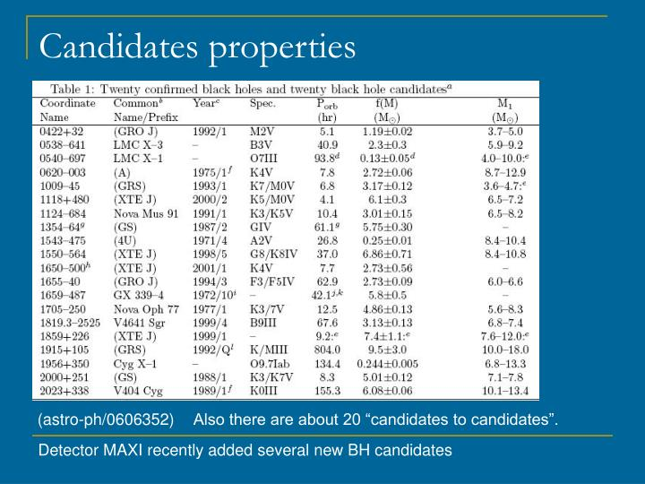 Candidates properties