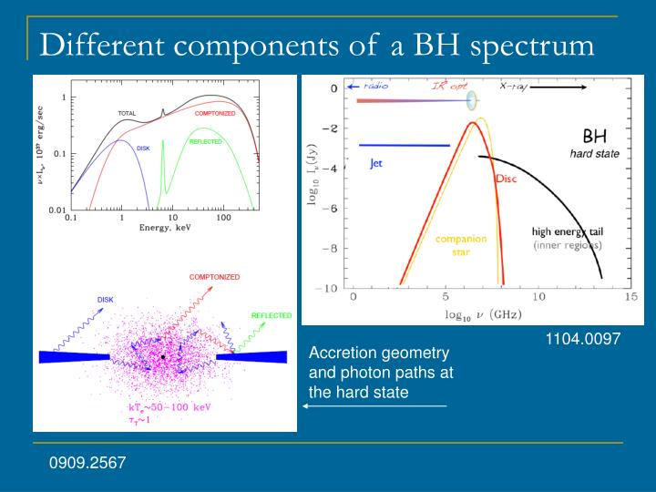 Different components of a BH spectrum