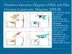 hardness intensity diagram hid and disc fraction luminosity diagram dfld