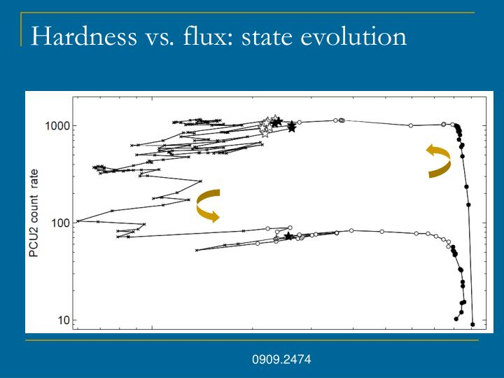 Hardness vs. flux: state evolution