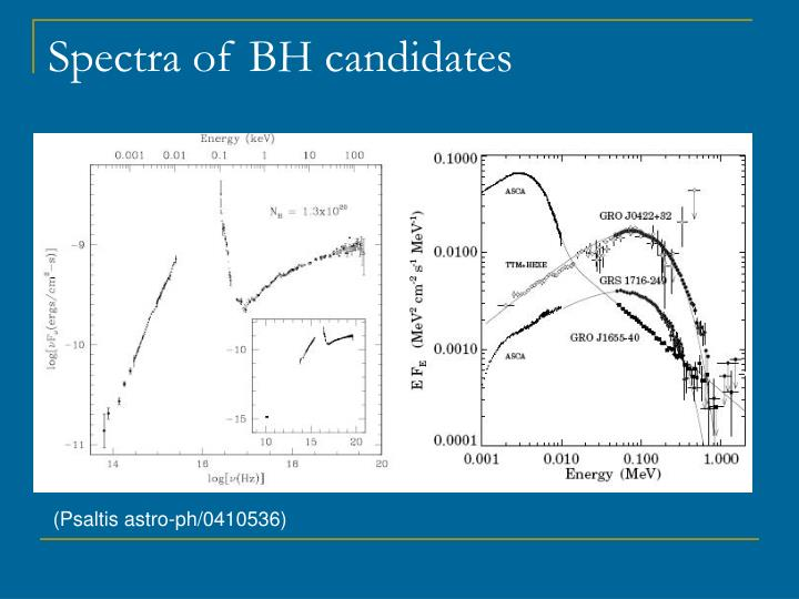 Spectra of BH candidates