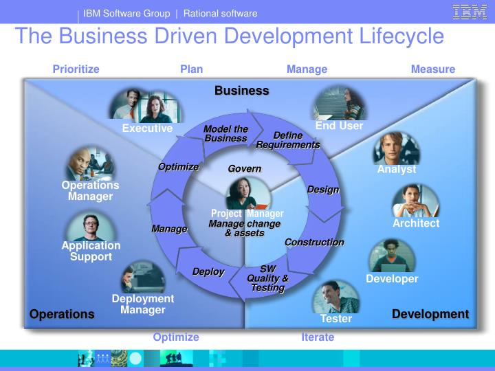 The business driven development lifecycle