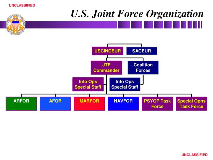 U.S. Joint Force Organization