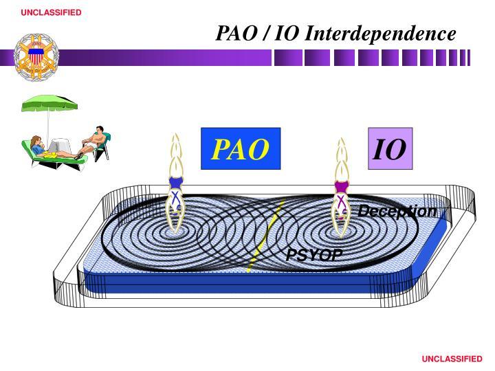 PAO / IO Interdependence