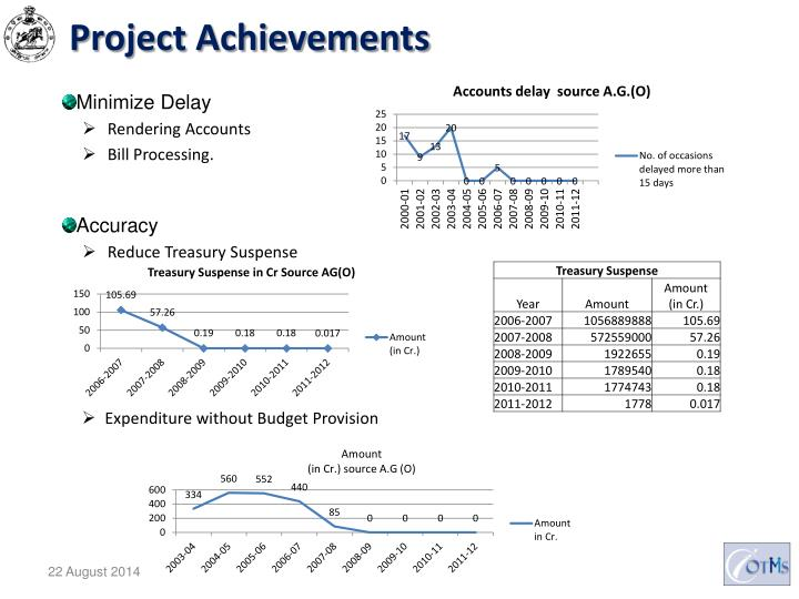 Project Achievements