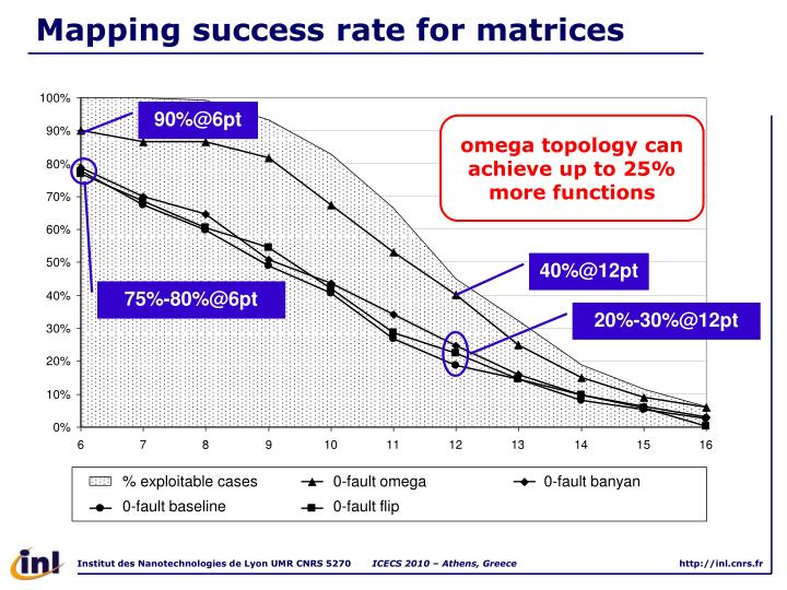 Mapping success rate for matrices