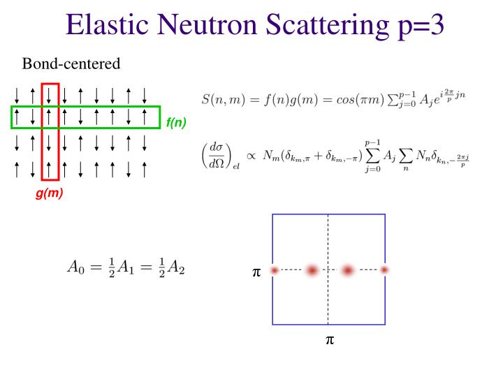 Elastic Neutron Scattering p=3