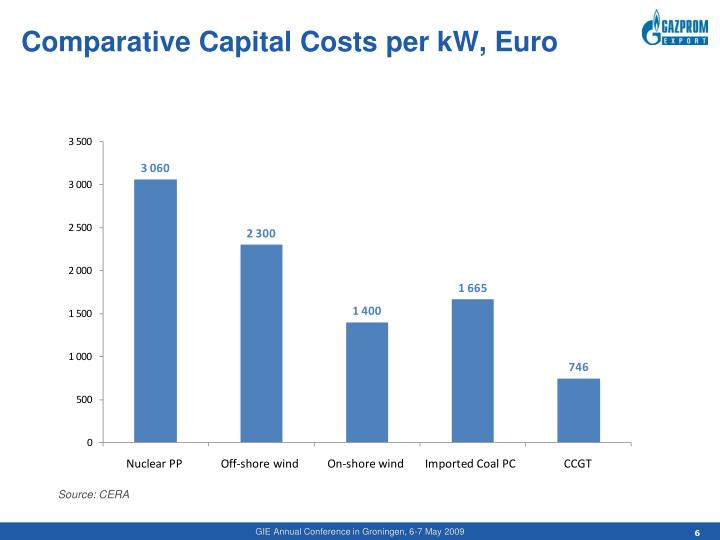 Comparative Capital Costs per kW, Euro