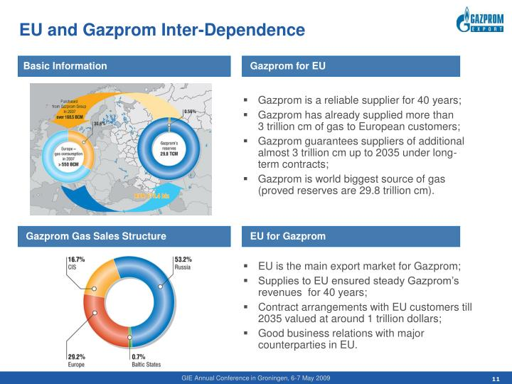 EU and Gazprom Inter-Dependence