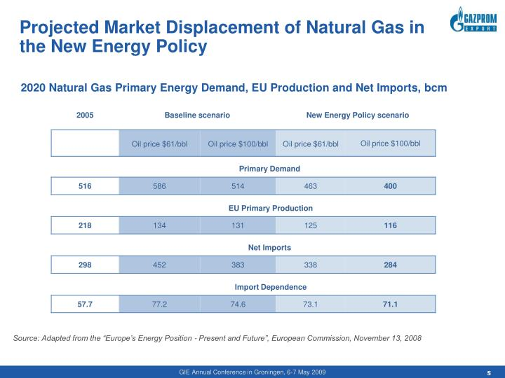 Projected Market Displacement of Natural Gas in the New Energy Policy