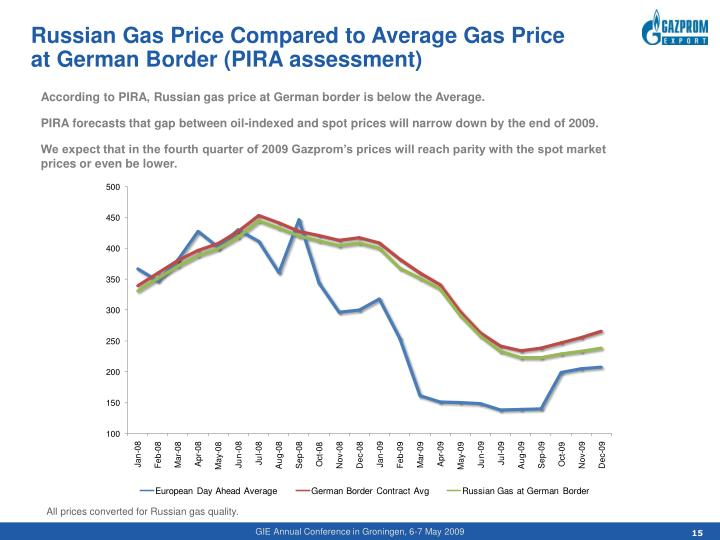 Russian Gas Price Compared to Average Gas Price