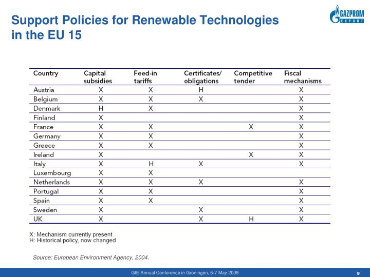 Support Policies for Renewable Technologies in the EU 15