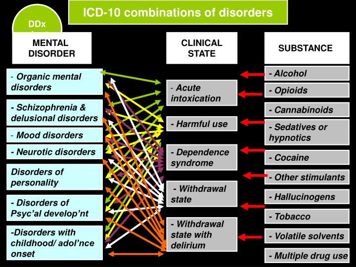 ICD-10 combinations of disorders