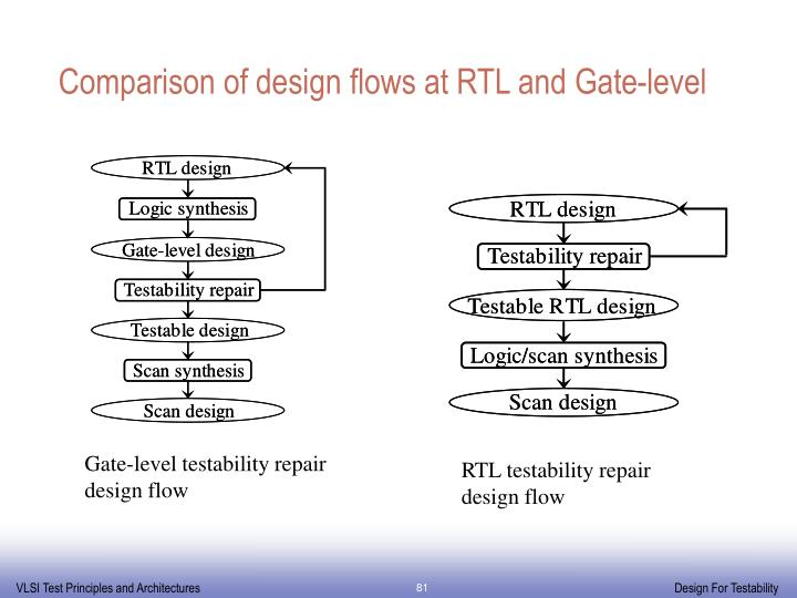 Comparison of design flows at RTL and Gate-level
