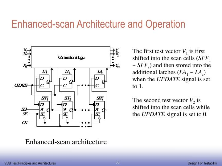 Enhanced-scan Architecture and Operation