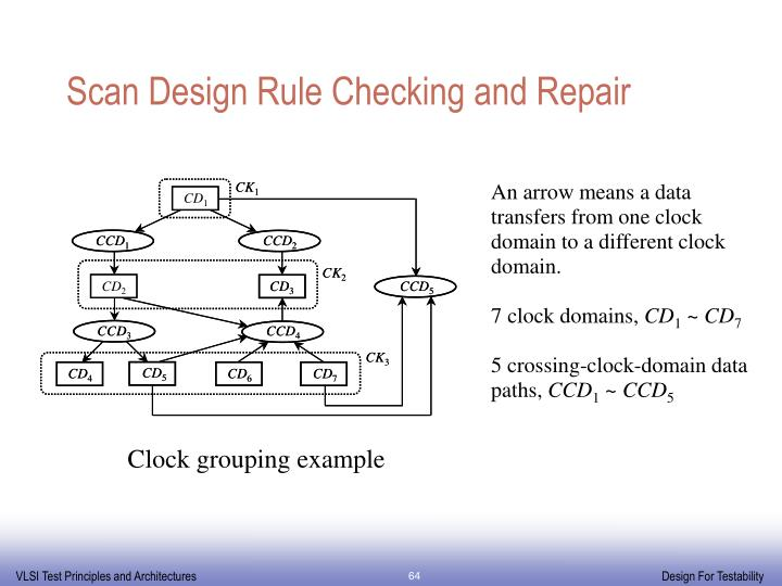 Scan Design Rule Checking and Repair