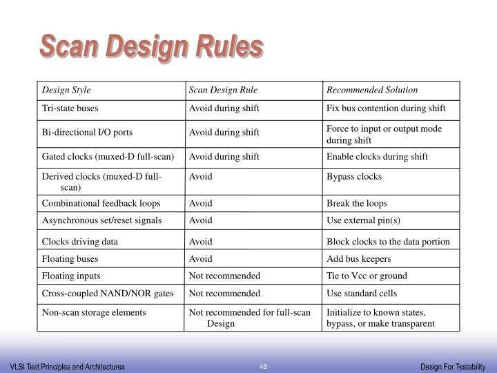Scan Design Rules