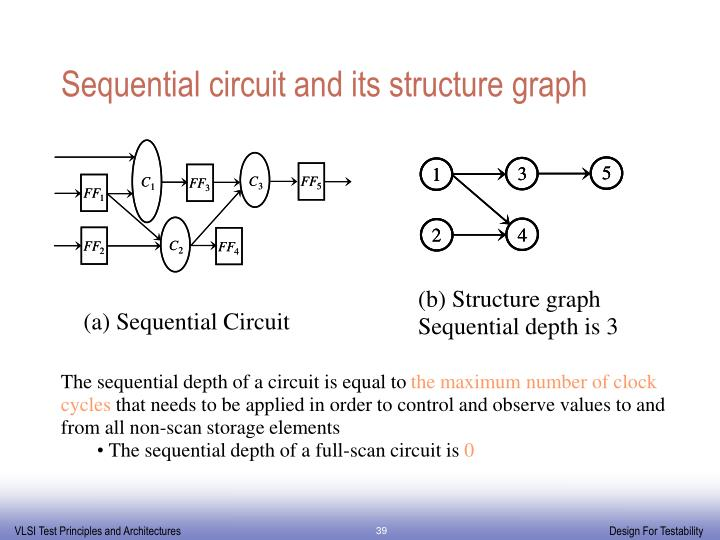 Sequential circuit and its structure graph