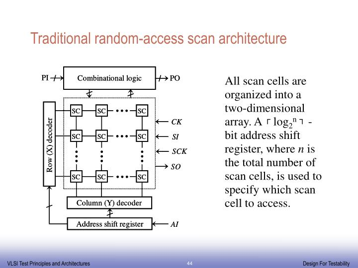 Traditional random-access scan architecture