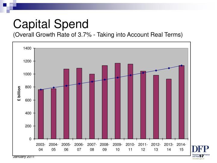 Capital Spend