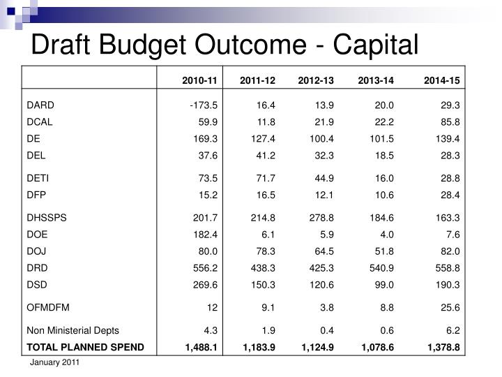 Draft Budget Outcome - Capital