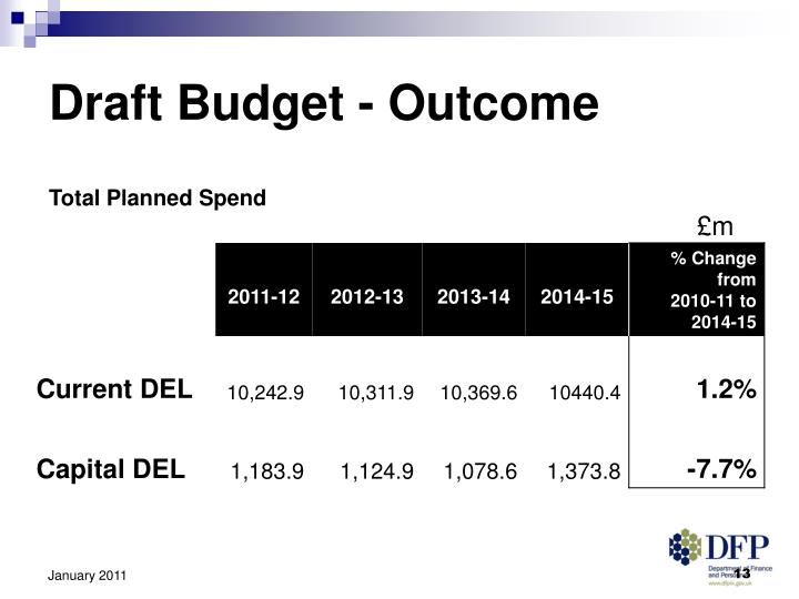 Draft Budget - Outcome