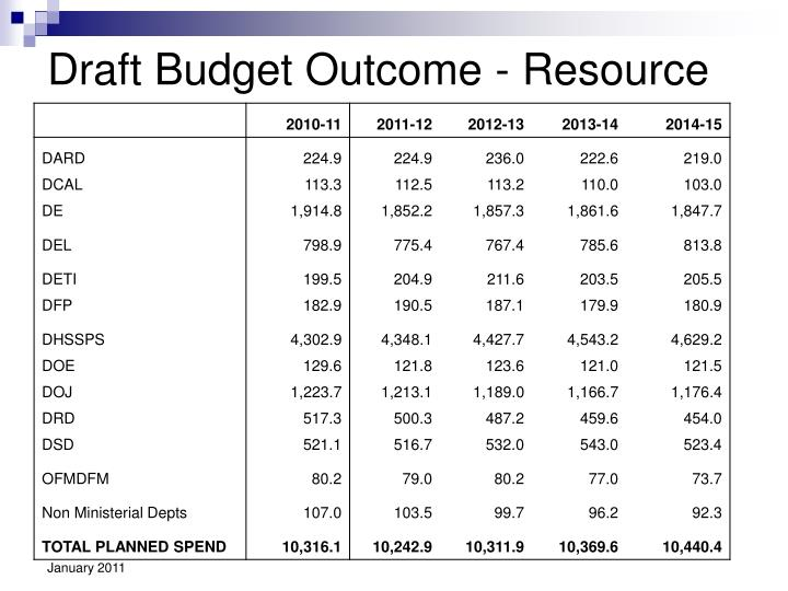 Draft Budget Outcome - Resource