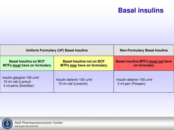 Basal insulins