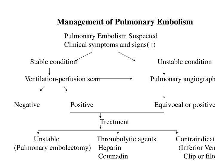Management of Pulmonary Embolism