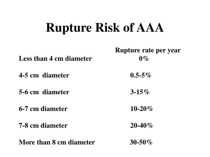 Rupture Risk of AAA