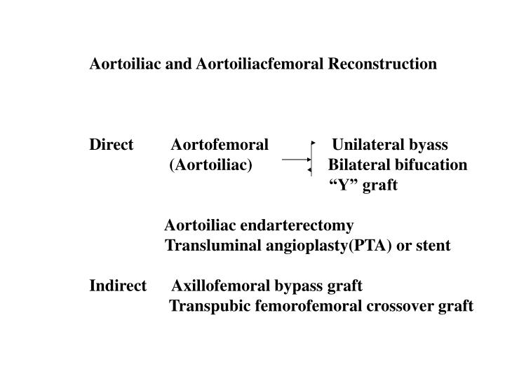 Aortoiliac and Aortoiliacfemoral Reconstruction