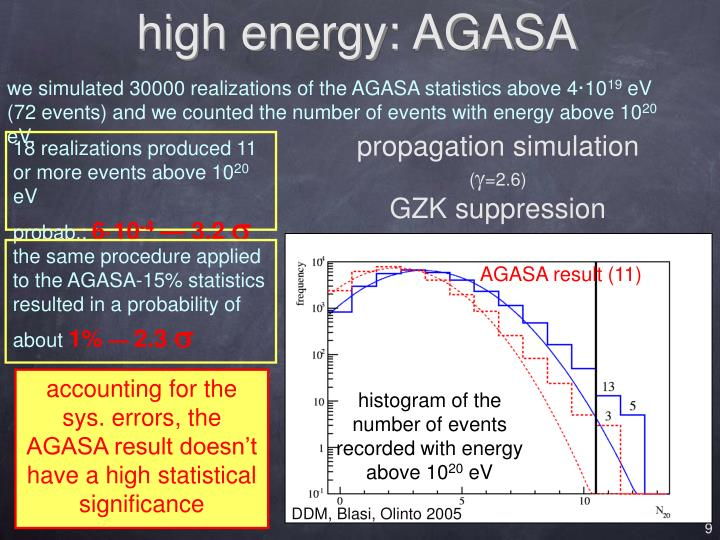 high energy: AGASA