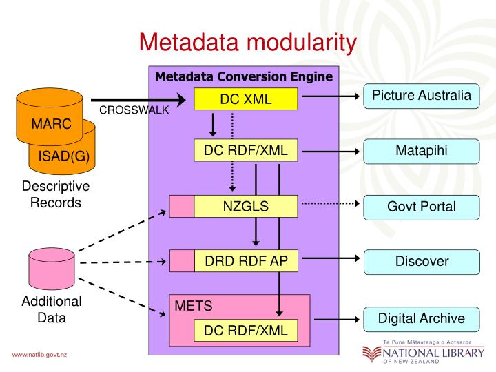 DC RDF/XML
