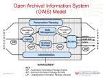 open archival information system oais model