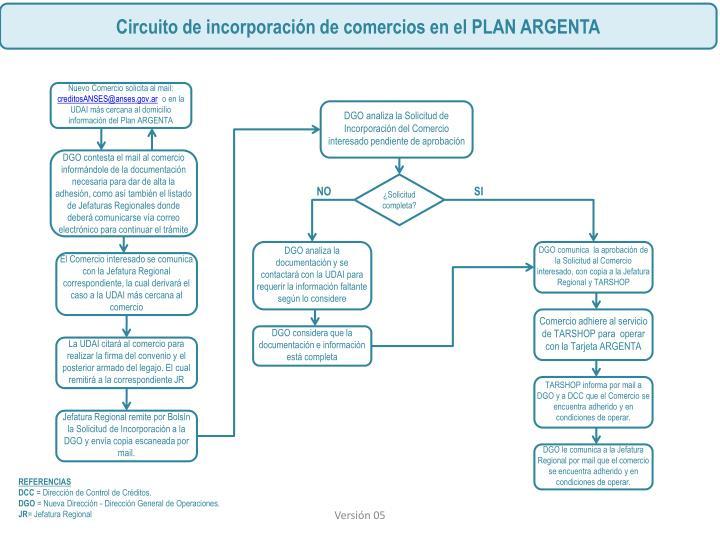 Circuito de incorporación de comercios en el PLAN ARGENTA
