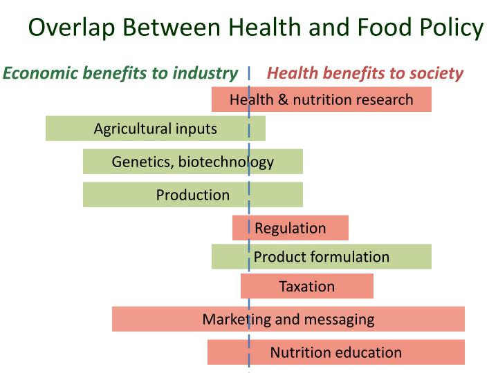 Overlap Between Health and Food Policy