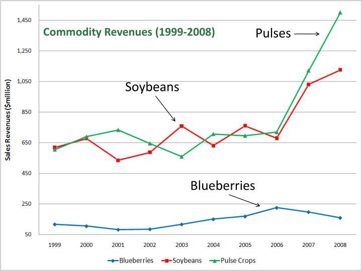 Commodity Revenues (1999-2008)