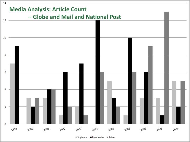 Media Analysis: Article Count