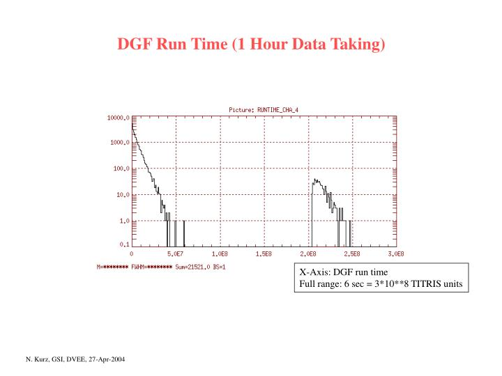 DGF Run Time (1 Hour Data Taking)