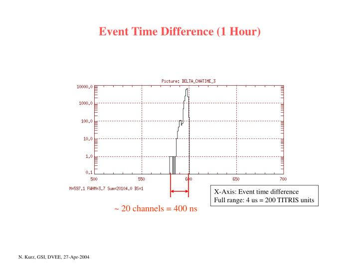 Event Time Difference (1 Hour)