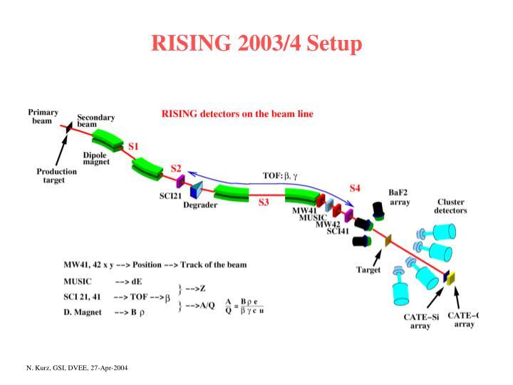 RISING 2003/4 Setup
