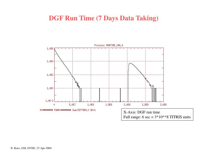 DGF Run Time (7 Days Data Taking)