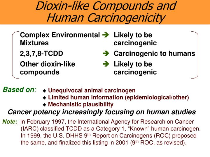 Dioxin-like Compounds and