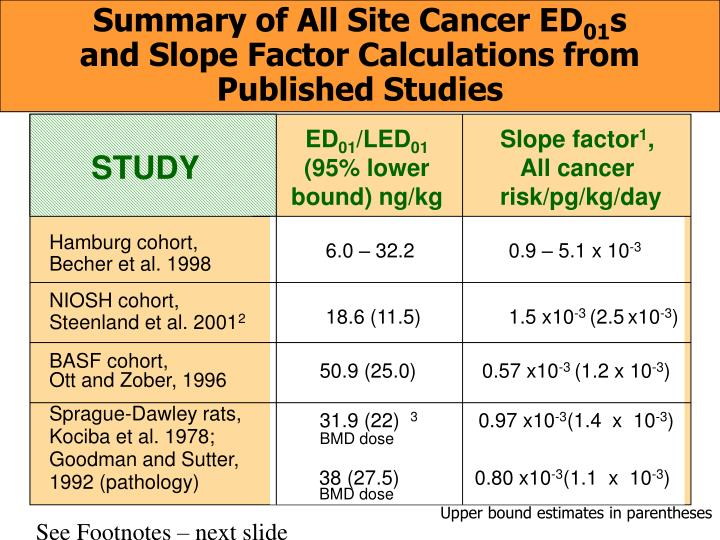 Summary of All Site Cancer ED